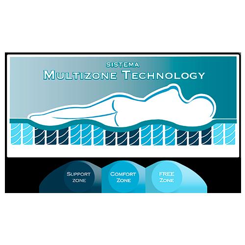 Multizone Technology Colchones Carreiro